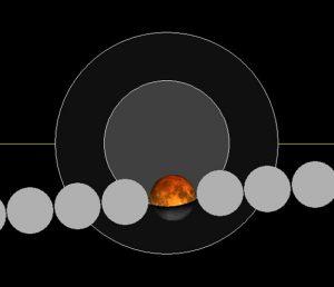 Observation de l'éclipse partielle de Lune